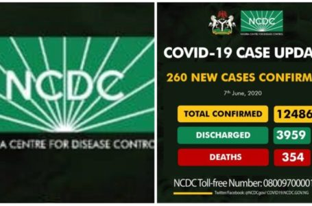 COVID-19: Abia & FCT overtakes Lagos in confirmed cases